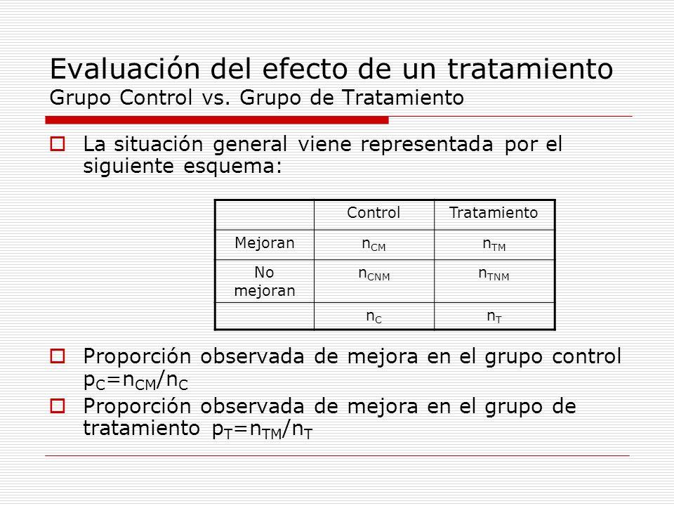 Evaluación del efecto de un tratamiento Grupo Control vs. Grupo de Tratamiento La situación general viene representada por el siguiente esquema: Propo