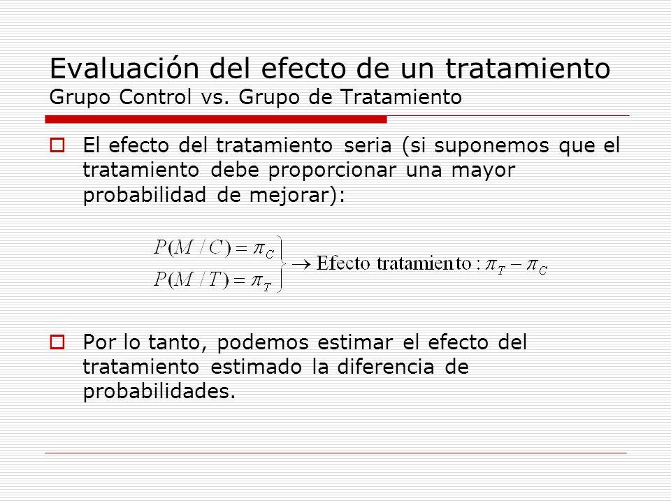 Evaluación del efecto de un tratamiento Grupo Control vs. Grupo de Tratamiento El efecto del tratamiento seria (si suponemos que el tratamiento debe p