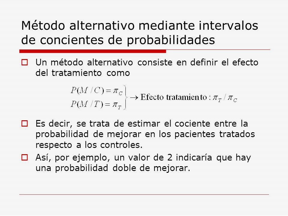 Método alternativo mediante intervalos de concientes de probabilidades La estimación del cociente de probabilidades en grupos independientes se estima del siguiente modo.