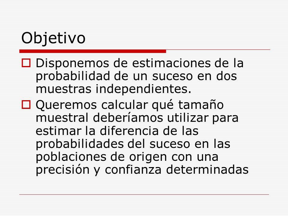 Objetivo Disponemos de estimaciones de la probabilidad de un suceso en dos muestras independientes. Queremos calcular qué tamaño muestral deberíamos u