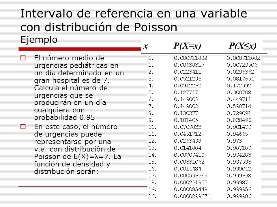 Intervalo de referencia en una variable con distribución de Poisson Ejemplo El número medio de urgencias pediátricas en un día determinado en un gran