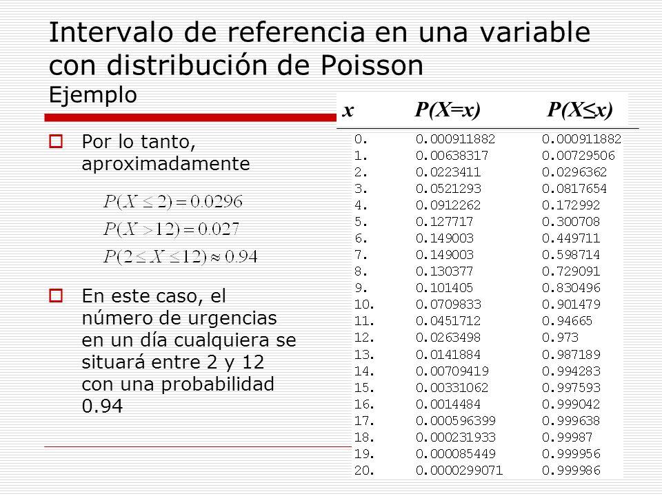Intervalo de referencia en una variable con distribución de Poisson Ejemplo Por lo tanto, aproximadamente En este caso, el número de urgencias en un d