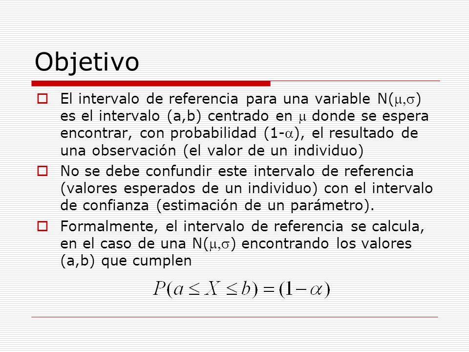 Objetivo El intervalo de referencia para una variable N() es el intervalo (a,b) centrado en donde se espera encontrar, con probabilidad (1-), el resul