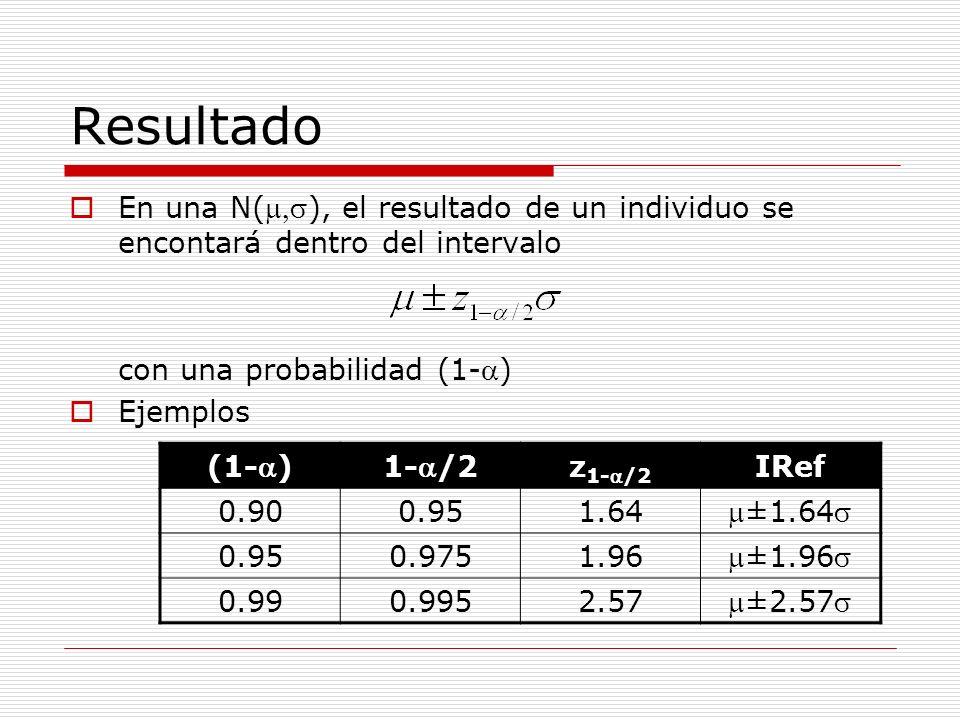 Resultado En una N(), el resultado de un individuo se encontará dentro del intervalo con una probabilidad (1-) Ejemplos (1-)1-/2 z 1-/2 IRef 0.900.951