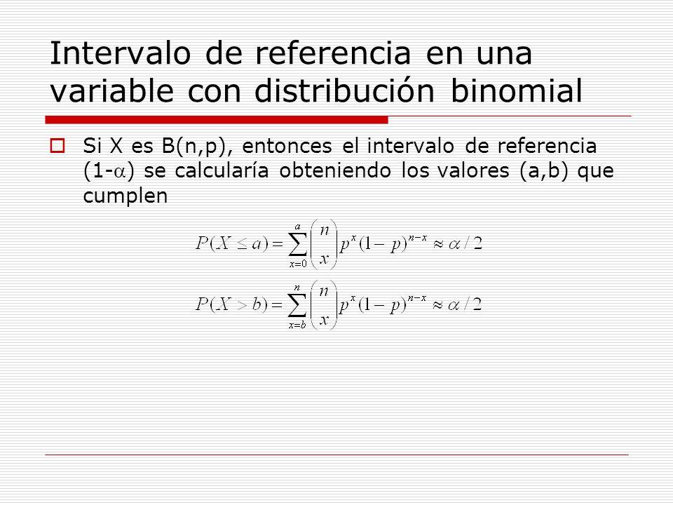 Intervalo de referencia en una variable con distribución binomial Si X es B(n,p), entonces el intervalo de referencia (1-) se calcularía obteniendo lo