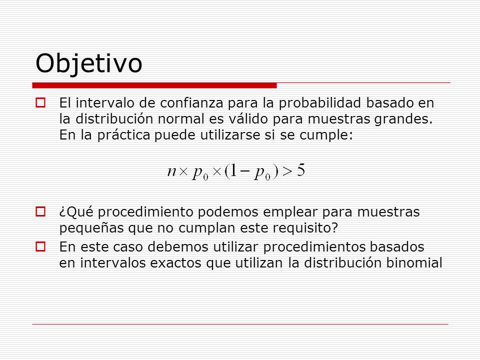Objetivo El intervalo de confianza para la probabilidad basado en la distribución normal es válido para muestras grandes. En la práctica puede utiliza