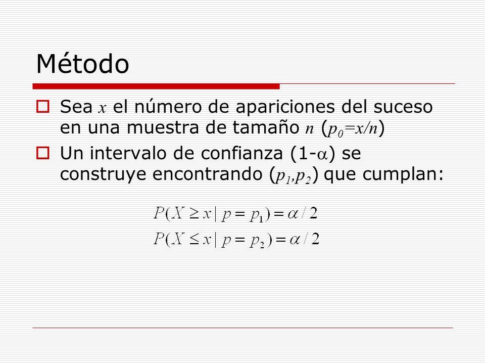 Método Sea x el número de apariciones del suceso en una muestra de tamaño n ( p 0 =x/n ) Un intervalo de confianza (1-) se construye encontrando ( p 1