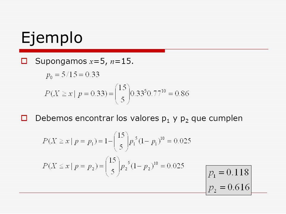 Ejemplo Supongamos x =5, n =15. Debemos encontrar los valores p 1 y p 2 que cumplen