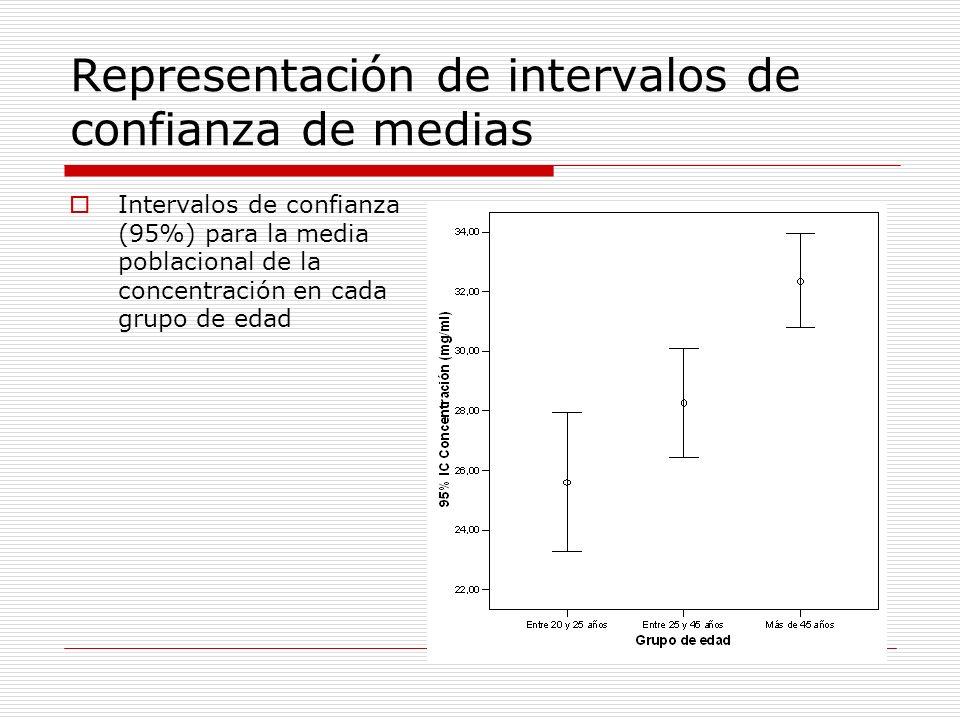 Representación de intervalos de confianza de medias Intervalos de confianza (95%) para la media poblacional de la concentración en cada grupo de edad
