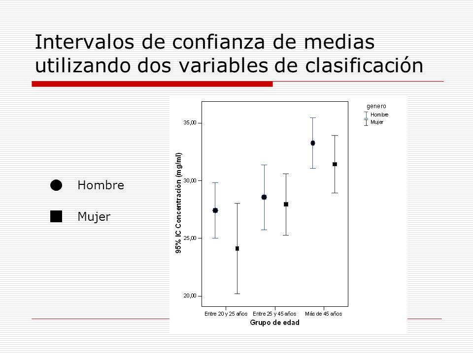 Intervalos de confianza de medias utilizando dos variables de clasificación Hombre Mujer