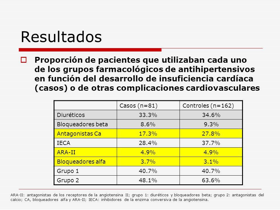 Resultados Proporción de pacientes que utilizaban cada uno de los grupos farmacológicos de antihipertensivos en función del desarrollo de insuficienci