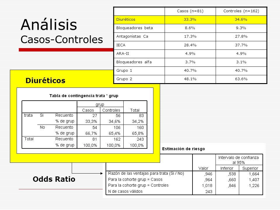 Análisis Casos-Controles Diuréticos Casos (n=81)Controles (n=162) Diuréticos33.3%34.6% Bloqueadores beta8.6%9.3% Antagonistas Ca17.3%27.8% IECA28.4%37