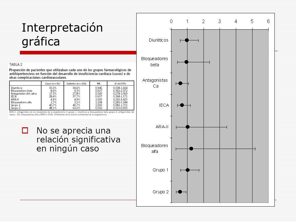 Interpretación gráfica No se aprecia una relación significativa en ningún caso
