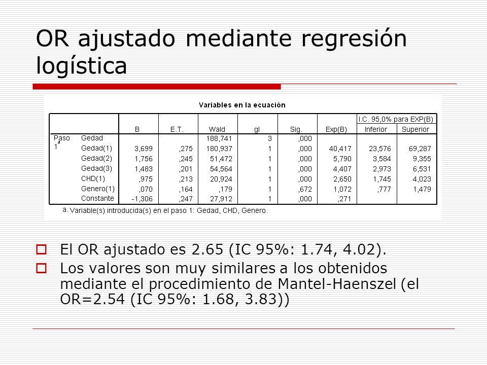 OR ajustado mediante regresión logística El OR ajustado es 2.65 (IC 95%: 1.74, 4.02). Los valores son muy similares a los obtenidos mediante el proced