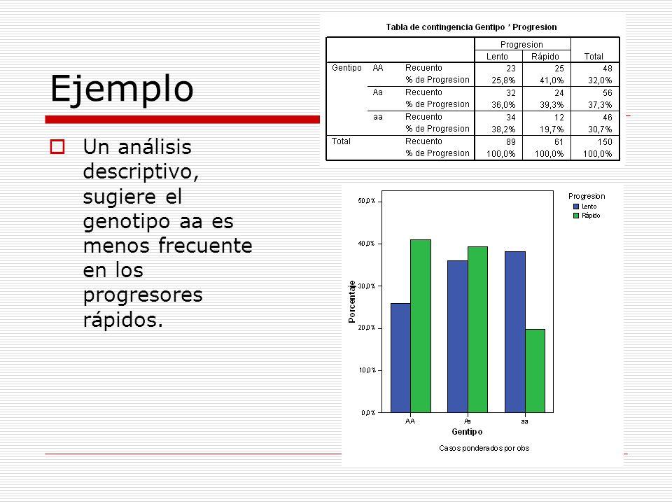 Ejemplo Un análisis descriptivo, sugiere el genotipo aa es menos frecuente en los progresores rápidos.