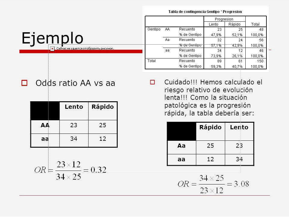 Ejemplo Odds ratio AA vs aa Cuidado!!! Hemos calculado el riesgo relativo de evolución lenta!!! Como la situación patológica es la progresión rápida,