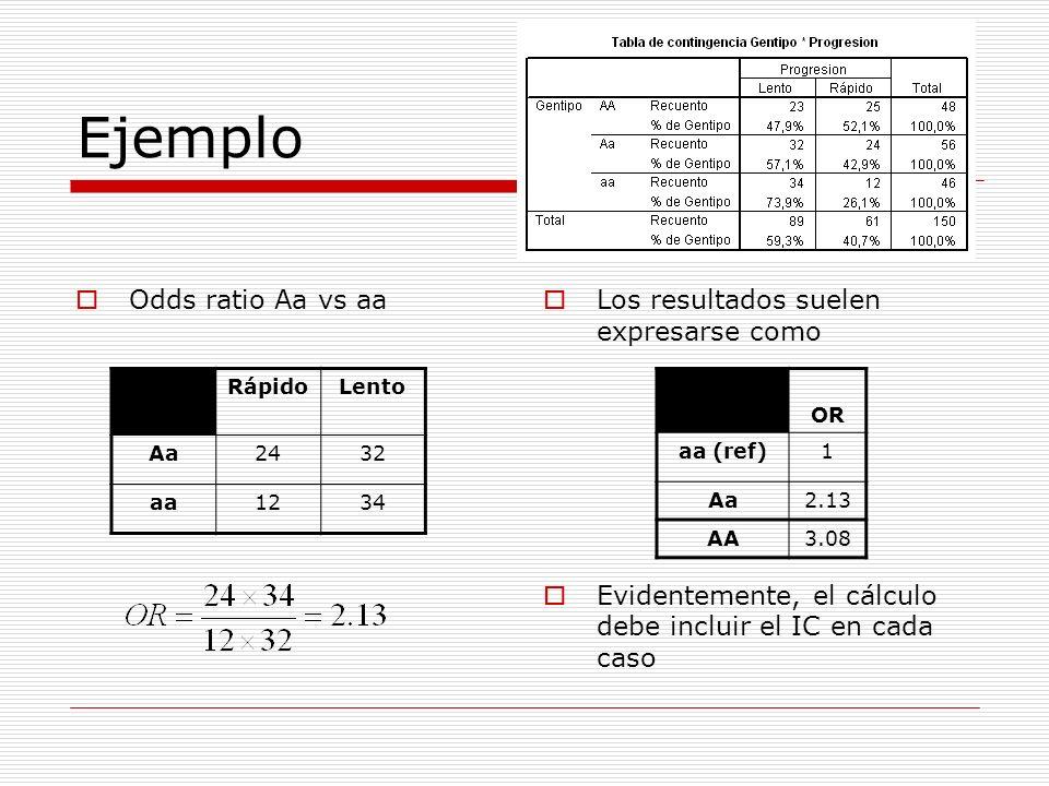 Ejemplo Odds ratio Aa vs aa Los resultados suelen expresarse como Evidentemente, el cálculo debe incluir el IC en cada caso RápidoLento Aa2432 aa1234