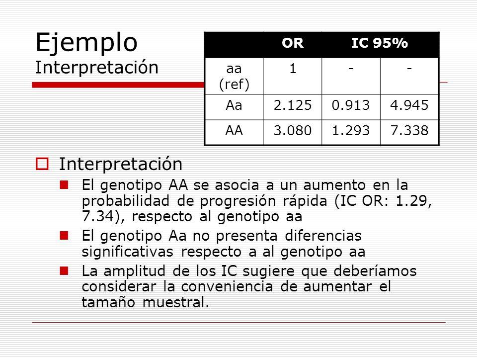 Ejemplo Interpretación Interpretación El genotipo AA se asocia a un aumento en la probabilidad de progresión rápida (IC OR: 1.29, 7.34), respecto al g