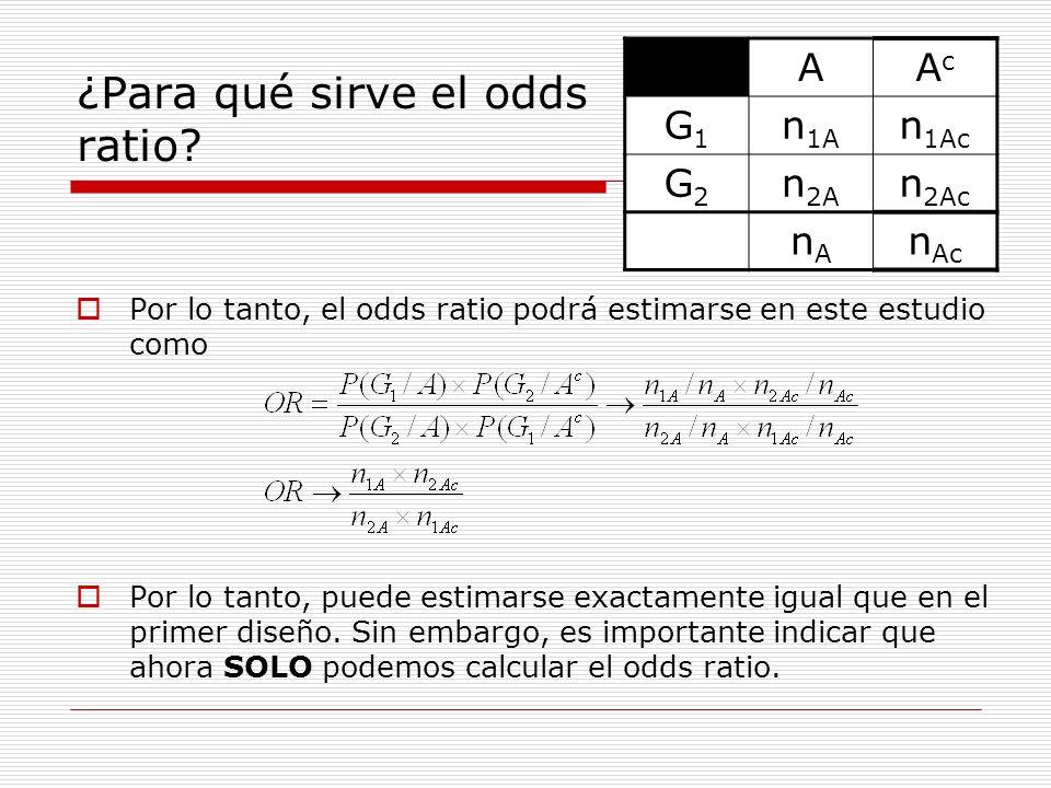 ¿Para qué sirve el odds ratio? Por lo tanto, el odds ratio podrá estimarse en este estudio como Por lo tanto, puede estimarse exactamente igual que en