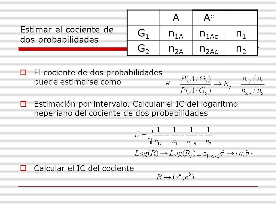 Estimar el cociente de dos probabilidades El cociente de dos probabilidades puede estimarse como Estimación por intervalo. Calcular el IC del logaritm