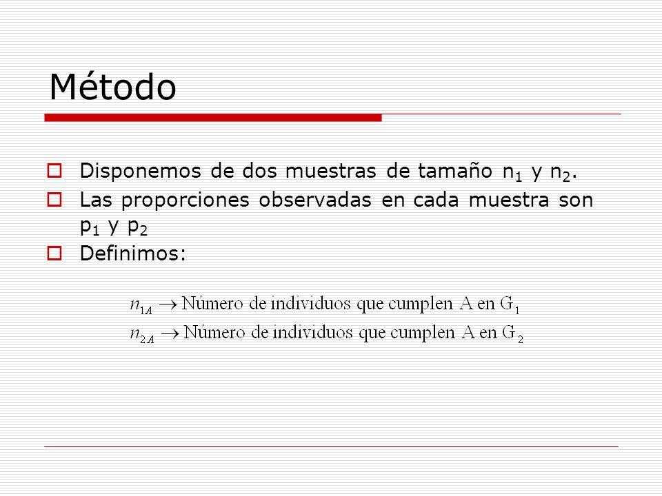 Método Disponemos de dos muestras de tamaño n 1 y n 2. Las proporciones observadas en cada muestra son p 1 y p 2 Definimos: