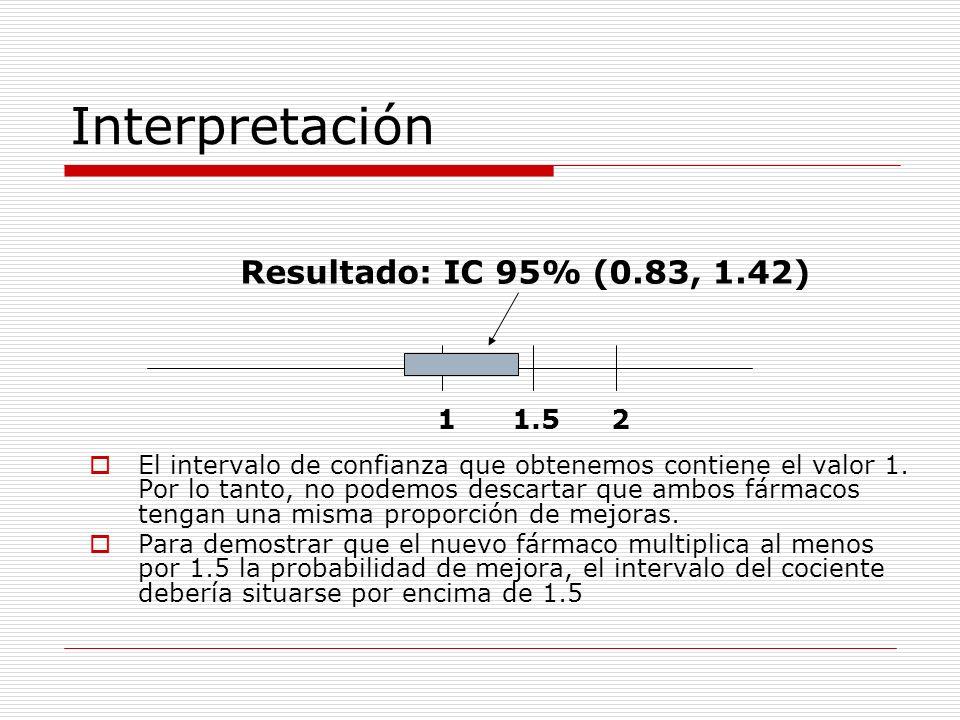 Interpretación El intervalo de confianza que obtenemos contiene el valor 1. Por lo tanto, no podemos descartar que ambos fármacos tengan una misma pro