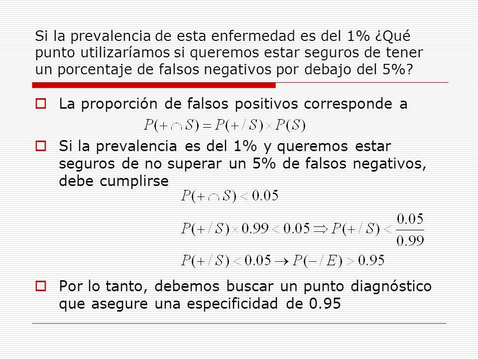 Si la prevalencia de esta enfermedad es del 1% ¿Qué punto utilizaríamos si queremos estar seguros de tener un porcentaje de falsos negativos por debaj