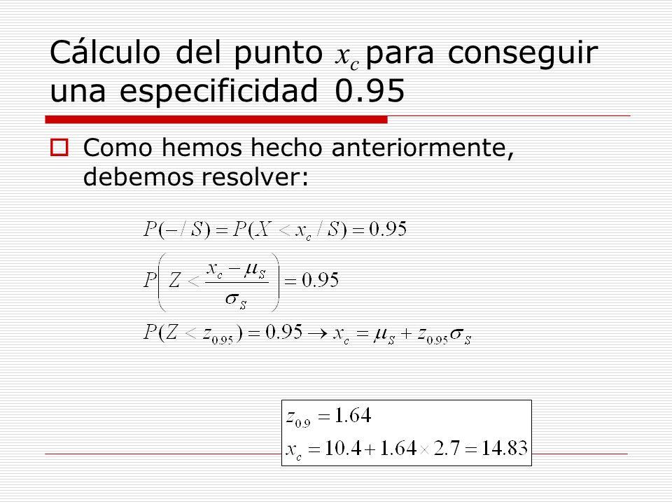 Cálculo del punto x c para conseguir una especificidad 0.95 Como hemos hecho anteriormente, debemos resolver: