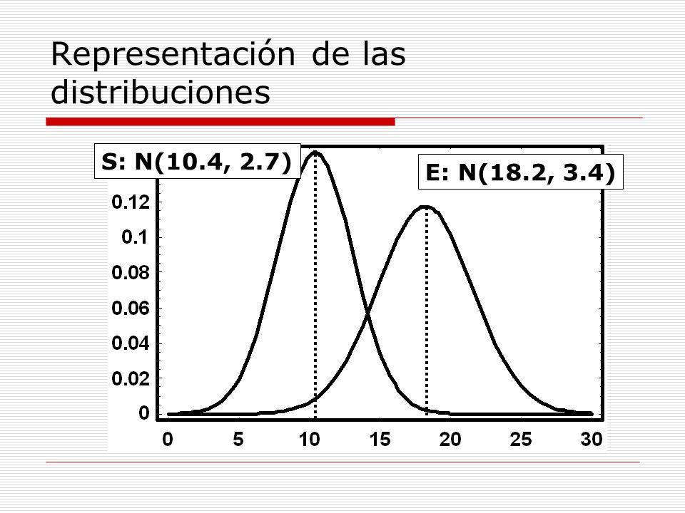 Representación de las distribuciones E: N(18.2, 3.4) S: N(10.4, 2.7)