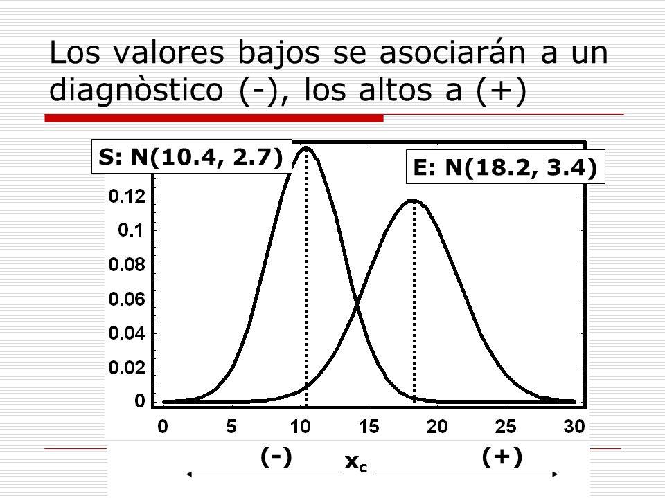 Interpretación de la especificidad cuando s < e S E xcxc (-)