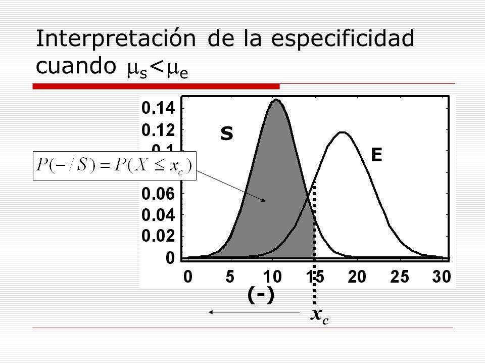 Interpretación de la sensibilidad cuando s < e S E xcxc (+)