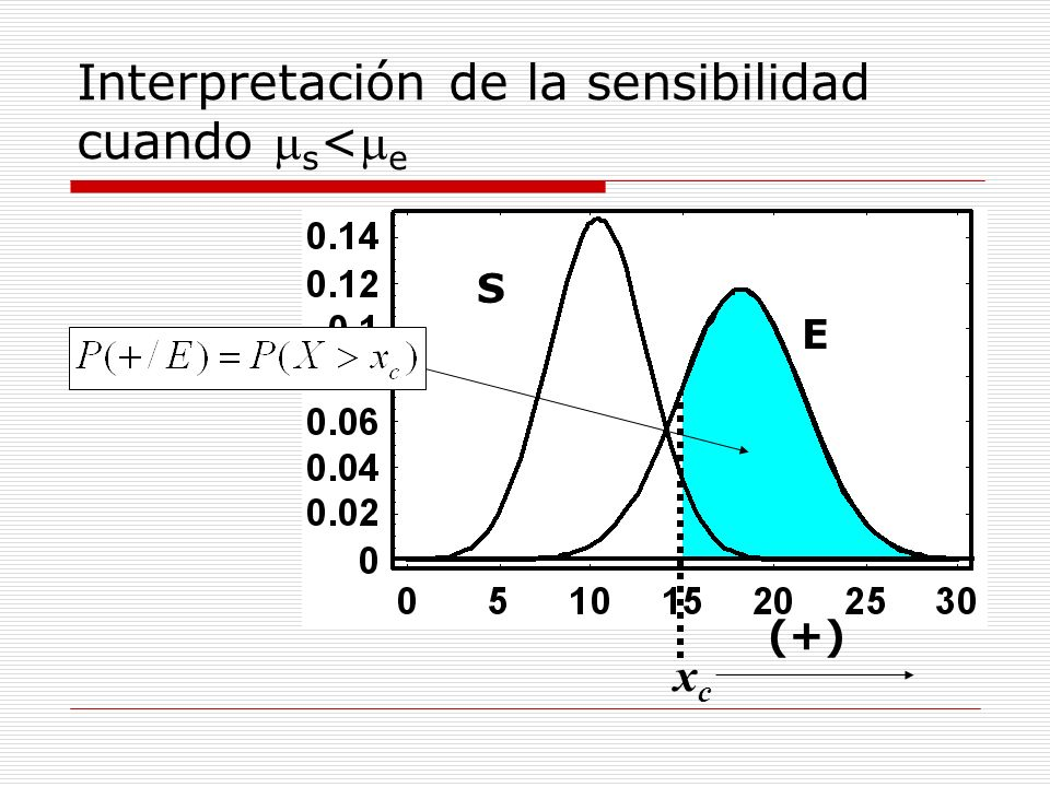Cálculo del punto x c para conseguir una determinada sensibilidad ¿Qué punto debemos escoger para tener una sensibilidad de 0.9.