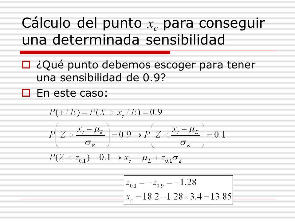 Cálculo del punto x c para conseguir una determinada especificidad ¿Qué punto debemos escoger para tener una especificidad de 0.87.