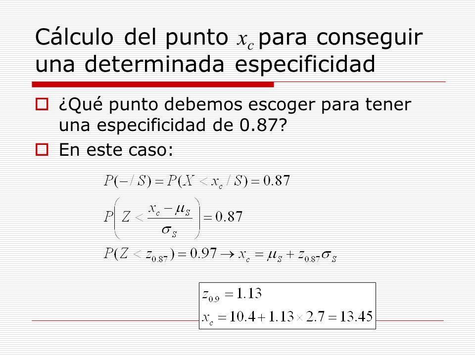 Cálculo del punto x c para conseguir una determinada especificidad ¿Qué punto debemos escoger para tener una especificidad de 0.87? En este caso: