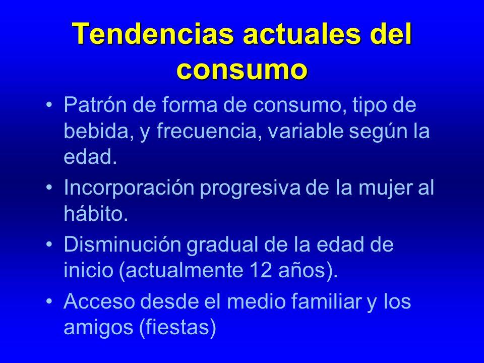 Tendencias actuales del consumo Patrón de forma de consumo, tipo de bebida, y frecuencia, variable según la edad. Incorporación progresiva de la mujer
