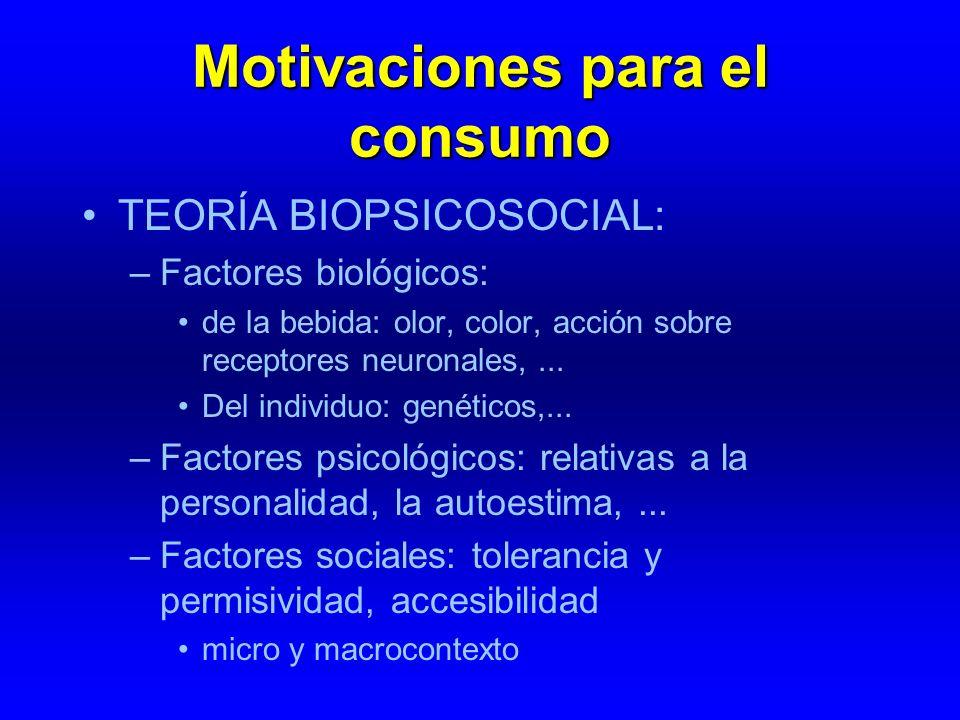 Motivaciones para el consumo TEORÍA BIOPSICOSOCIAL: –Factores biológicos: de la bebida: olor, color, acción sobre receptores neuronales,... Del indivi