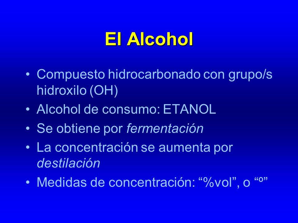 El Alcohol Compuesto hidrocarbonado con grupo/s hidroxilo (OH) Alcohol de consumo: ETANOL Se obtiene por fermentación La concentración se aumenta por