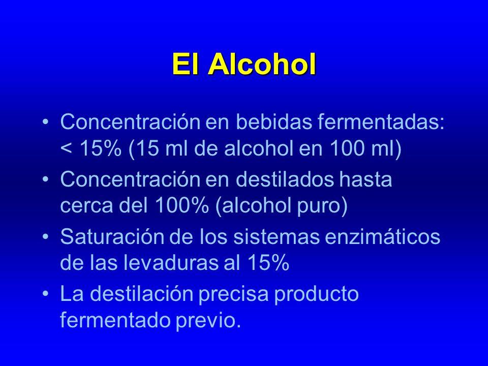 El Alcohol Concentración en bebidas fermentadas: < 15% (15 ml de alcohol en 100 ml) Concentración en destilados hasta cerca del 100% (alcohol puro) Sa