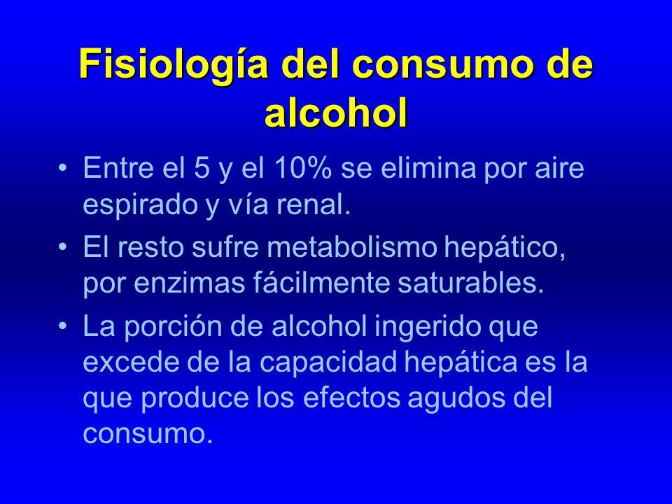 Fisiología del consumo de alcohol Entre el 5 y el 10% se elimina por aire espirado y vía renal. El resto sufre metabolismo hepático, por enzimas fácil