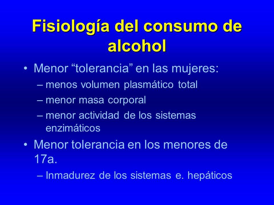 Fisiología del consumo de alcohol Menor tolerancia en las mujeres: –menos volumen plasmático total –menor masa corporal –menor actividad de los sistem