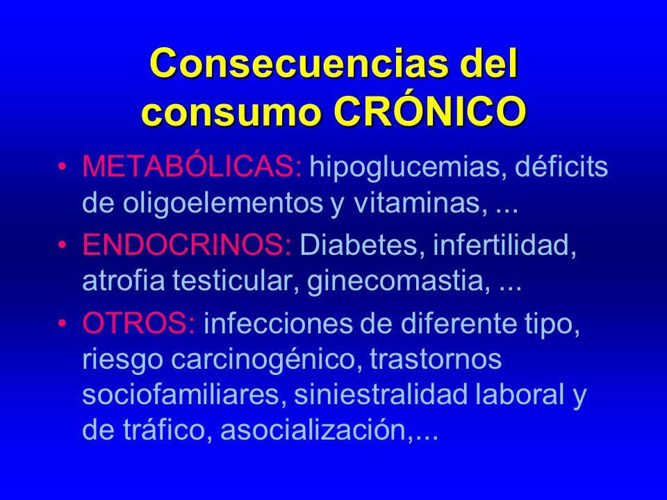 Consecuencias del consumo CRÓNICO METABÓLICAS: hipoglucemias, déficits de oligoelementos y vitaminas,... ENDOCRINOS: Diabetes, infertilidad, atrofia t