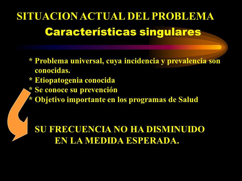 SITUACION ACTUAL DEL PROBLEMA * Problema universal, cuya incidencia y prevalencia son conocidas. * Etiopatogenia conocida * Se conoce su prevención *