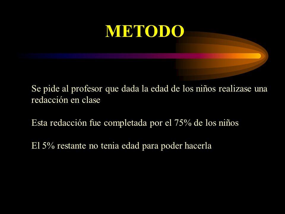 METODO Se pide al profesor que dada la edad de los niños realizase una redacción en clase Esta redacción fue completada por el 75% de los niños El 5%