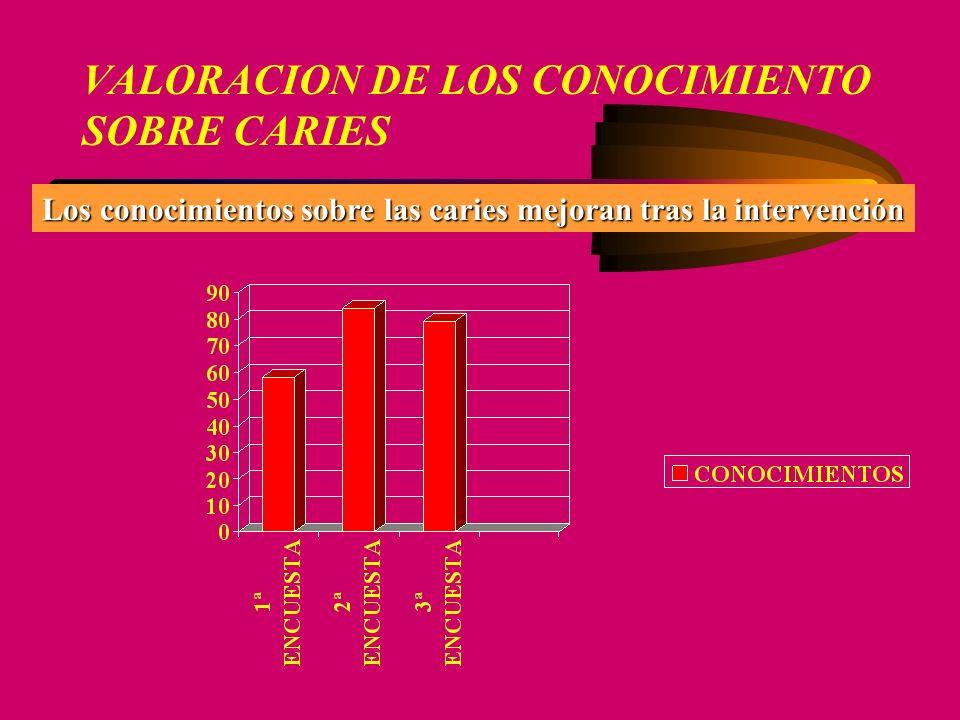 VALORACION DE LOS CONOCIMIENTO SOBRE CARIES Los conocimientos sobre las caries mejoran tras la intervención