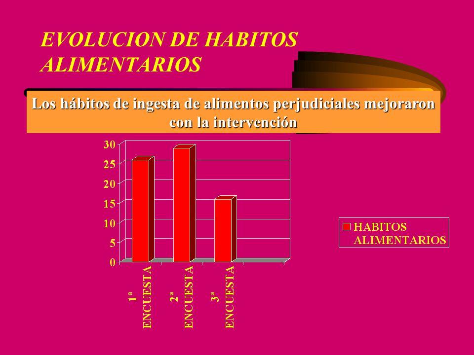 EVOLUCION DE HABITOS ALIMENTARIOS Los hábitos de ingesta de alimentos perjudiciales mejoraron con la intervención