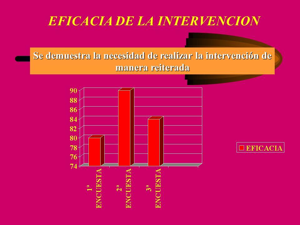 EFICACIA DE LA INTERVENCION Se demuestra la necesidad de realizar la intervención de manera reiterada