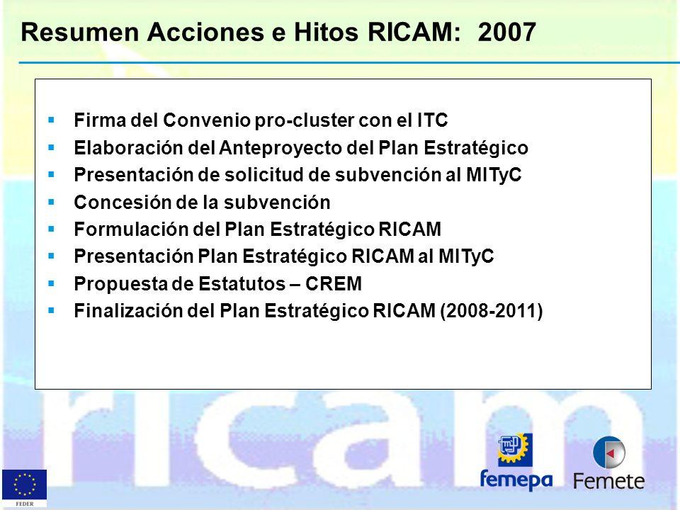 Resumen Acciones e Hitos RICAM: 2007 Firma del Convenio pro-cluster con el ITC Elaboración del Anteproyecto del Plan Estratégico Presentación de solic