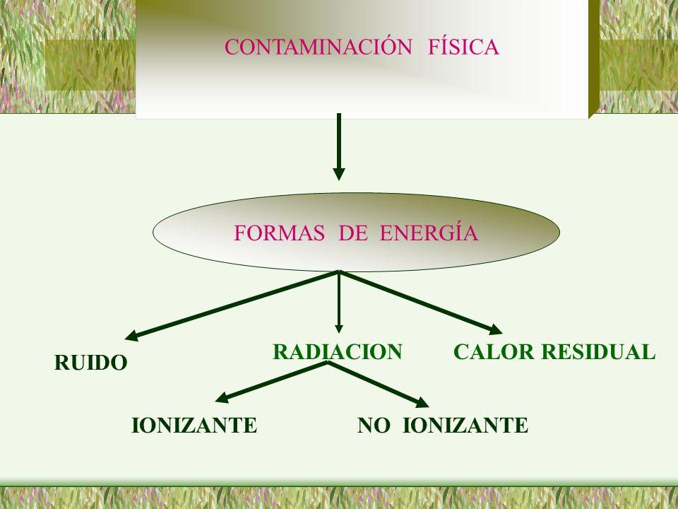 CONTAMINACIÓN FÍSICA FORMAS DE ENERGÍA RUIDO RADIACIONCALOR RESIDUAL IONIZANTENO IONIZANTE
