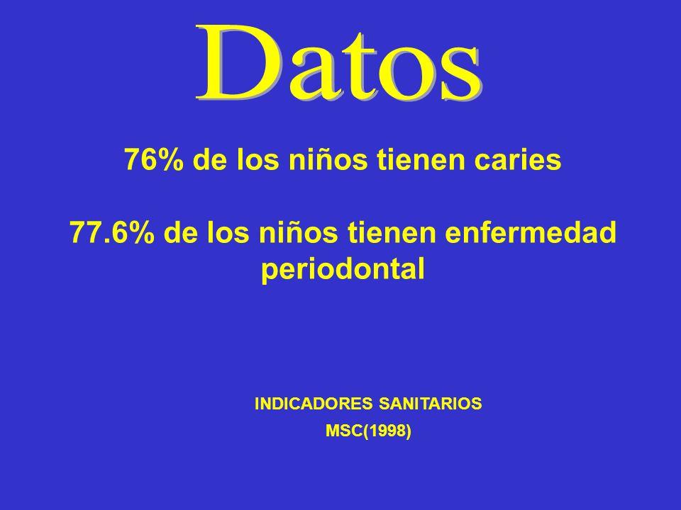 INDICADORES SANITARIOS MSC(1998) 76% de los niños tienen caries 77.6% de los niños tienen enfermedad periodontal