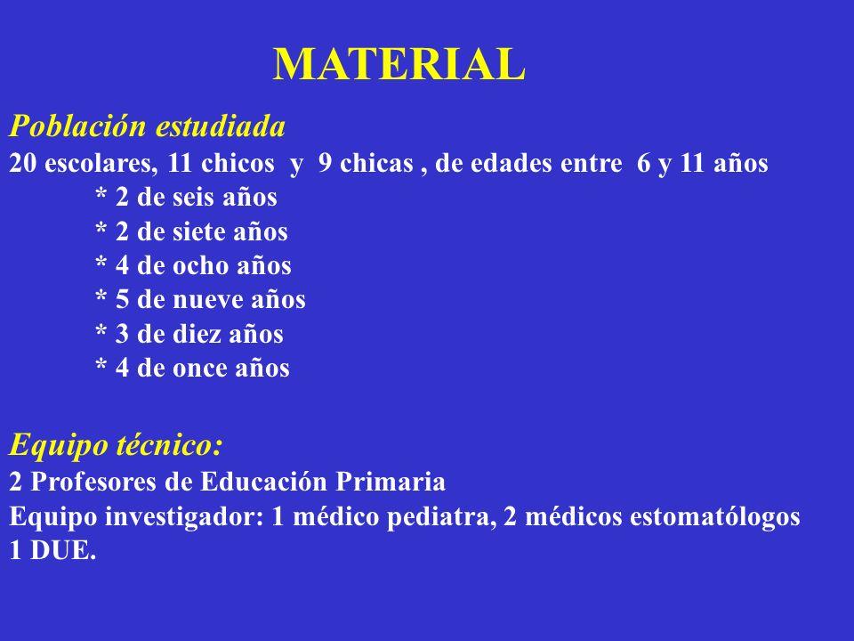 MATERIAL Población estudiada 20 escolares, 11 chicos y 9 chicas, de edades entre 6 y 11 años * 2 de seis años * 2 de siete años * 4 de ocho años * 5 d
